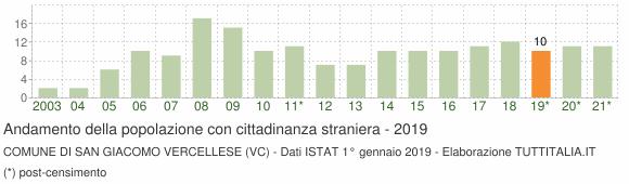 Grafico andamento popolazione stranieri Comune di San Giacomo Vercellese (VC)