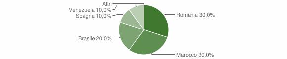 Grafico cittadinanza stranieri - San Giacomo Vercellese 2019