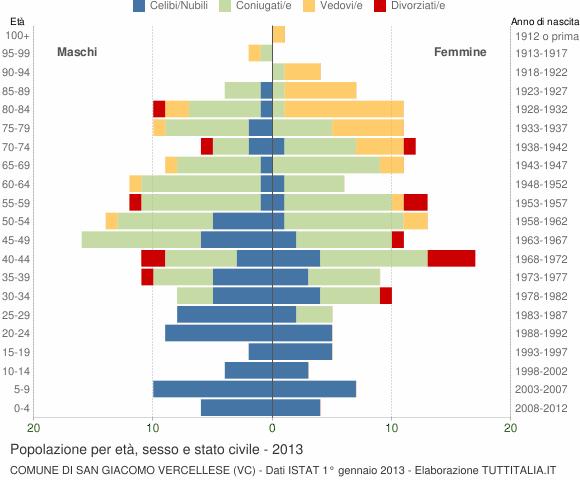 Grafico Popolazione per età, sesso e stato civile Comune di San Giacomo Vercellese (VC)