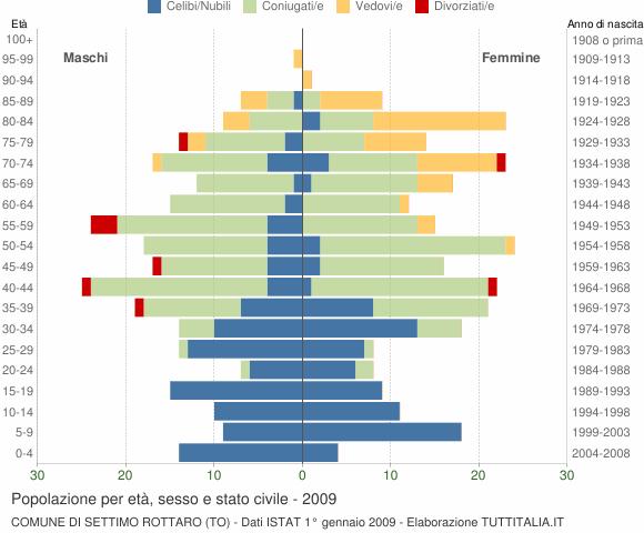 Grafico Popolazione per età, sesso e stato civile Comune di Settimo Rottaro (TO)