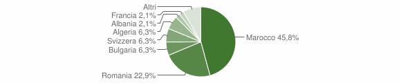 Grafico cittadinanza stranieri - Veglio 2019