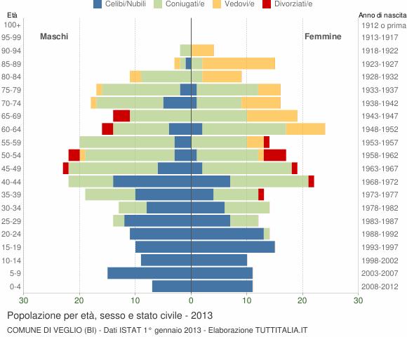 Grafico Popolazione per età, sesso e stato civile Comune di Veglio (BI)