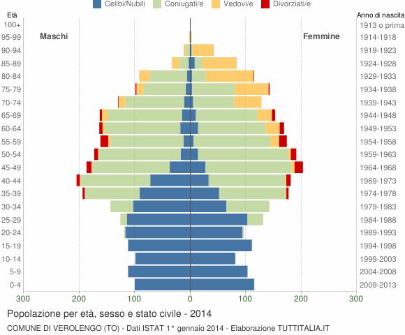 Grafico Popolazione per età, sesso e stato civile Comune di Verolengo (TO)