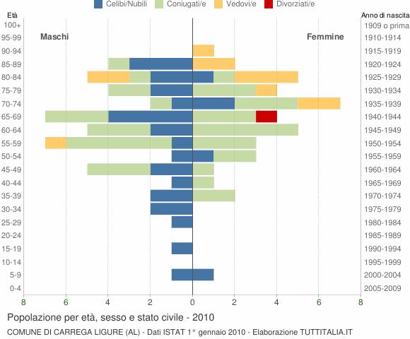 Grafico Popolazione per età, sesso e stato civile Comune di Carrega Ligure (AL)