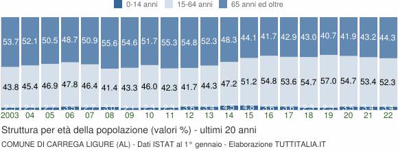 Grafico struttura della popolazione Comune di Carrega Ligure (AL)