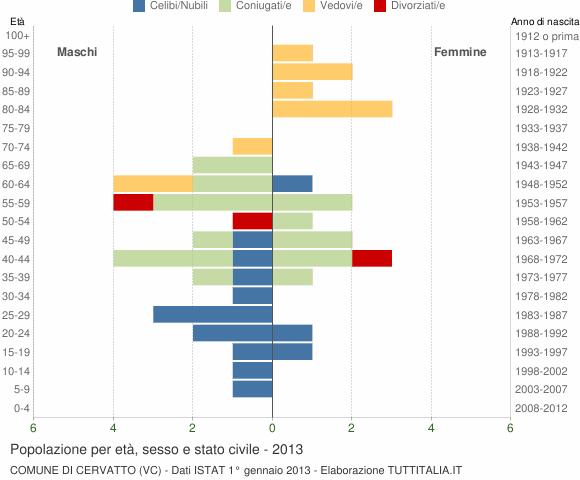 Grafico Popolazione per età, sesso e stato civile Comune di Cervatto (VC)