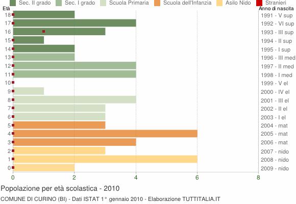 Grafico Popolazione in età scolastica - Curino 2010