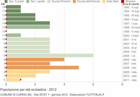 Grafico Popolazione in età scolastica - Curino 2012