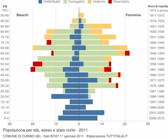 Grafico Popolazione per età, sesso e stato civile Comune di Curino (BI)