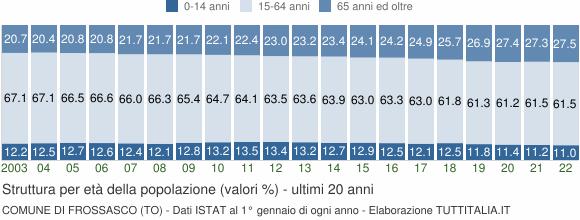 Grafico struttura della popolazione Comune di Frossasco (TO)