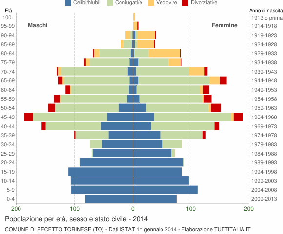 Grafico Popolazione per età, sesso e stato civile Comune di Pecetto Torinese (TO)