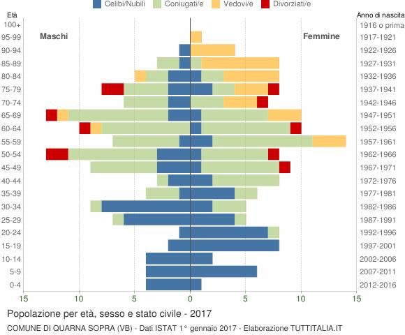 Grafico Popolazione per età, sesso e stato civile Comune di Quarna Sopra (VB)