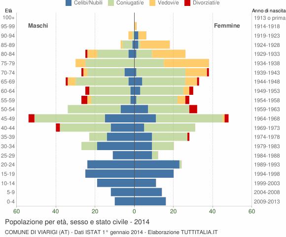 Grafico Popolazione per età, sesso e stato civile Comune di Viarigi (AT)