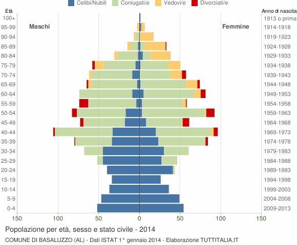 Grafico Popolazione per età, sesso e stato civile Comune di Basaluzzo (AL)
