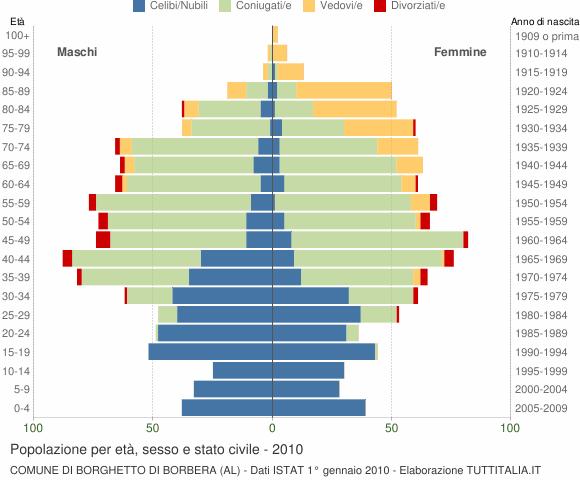 Grafico Popolazione per età, sesso e stato civile Comune di Borghetto di Borbera (AL)