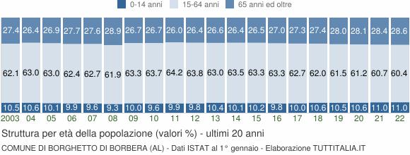 Grafico struttura della popolazione Comune di Borghetto di Borbera (AL)