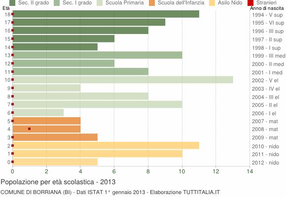 Grafico Popolazione in età scolastica - Borriana 2013