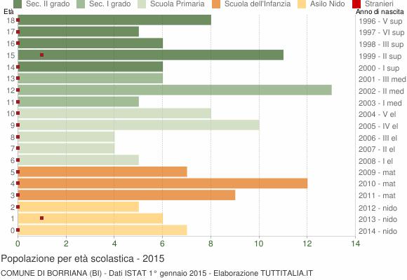 Grafico Popolazione in età scolastica - Borriana 2015
