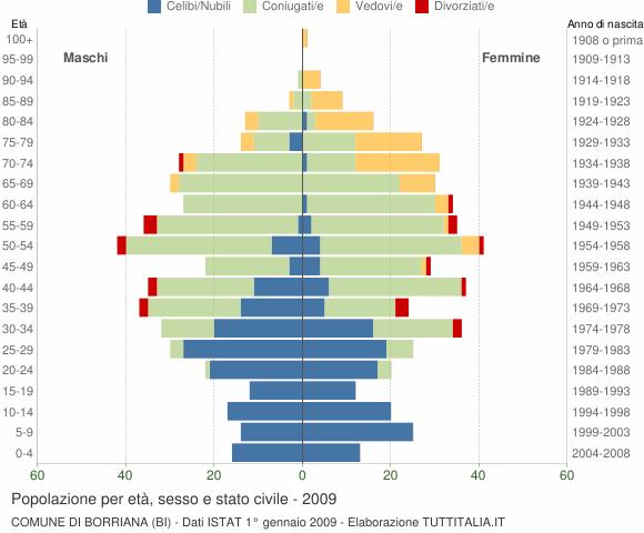 Grafico Popolazione per età, sesso e stato civile Comune di Borriana (BI)