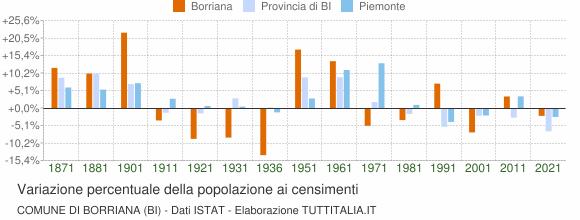 Grafico variazione percentuale della popolazione Comune di Borriana (BI)