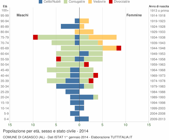 Grafico Popolazione per età, sesso e stato civile Comune di Casasco (AL)
