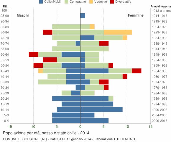 Grafico Popolazione per età, sesso e stato civile Comune di Corsione (AT)