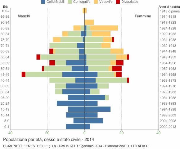 Grafico Popolazione per età, sesso e stato civile Comune di Fenestrelle (TO)