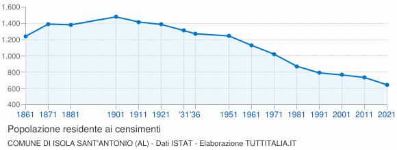 Grafico andamento storico popolazione Comune di Isola Sant'Antonio (AL)