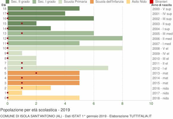Grafico Popolazione in età scolastica - Isola Sant'Antonio 2019