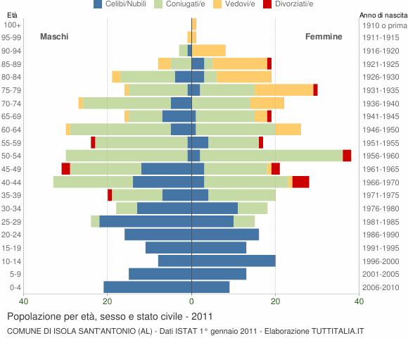 Grafico Popolazione per età, sesso e stato civile Comune di Isola Sant'Antonio (AL)