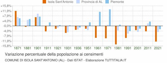 Grafico variazione percentuale della popolazione Comune di Isola Sant'Antonio (AL)
