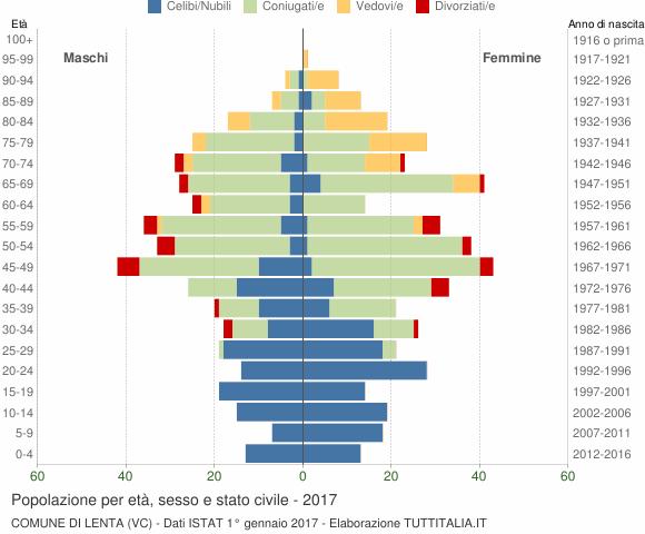 Grafico Popolazione per età, sesso e stato civile Comune di Lenta (VC)
