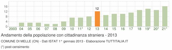 Grafico andamento popolazione stranieri Comune di Melle (CN)