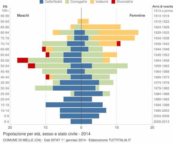 Grafico Popolazione per età, sesso e stato civile Comune di Melle (CN)