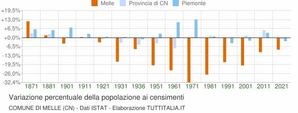 Grafico variazione percentuale della popolazione Comune di Melle (CN)