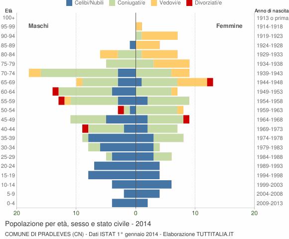 Grafico Popolazione per età, sesso e stato civile Comune di Pradleves (CN)