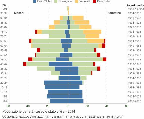 Grafico Popolazione per età, sesso e stato civile Comune di Rocca d'Arazzo (AT)