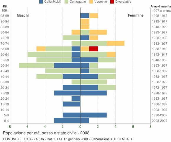 Grafico Popolazione per età, sesso e stato civile Comune di Rosazza (BI)