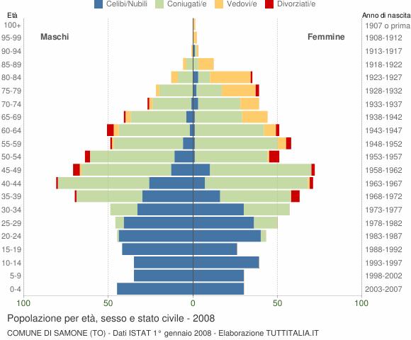Grafico Popolazione per età, sesso e stato civile Comune di Samone (TO)
