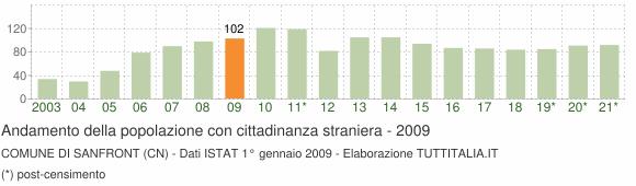 Grafico andamento popolazione stranieri Comune di Sanfront (CN)