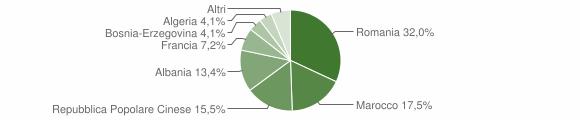 Grafico cittadinanza stranieri - Sanfront 2008