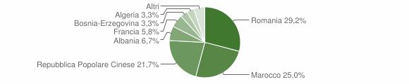 Grafico cittadinanza stranieri - Sanfront 2010
