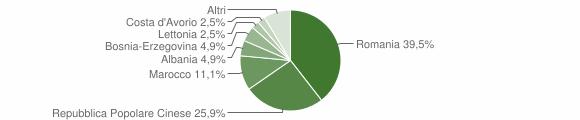 Grafico cittadinanza stranieri - Sanfront 2012