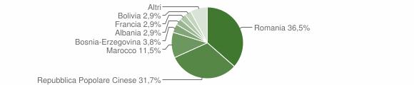 Grafico cittadinanza stranieri - Sanfront 2013