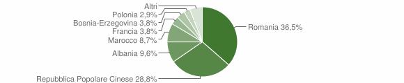 Grafico cittadinanza stranieri - Sanfront 2014
