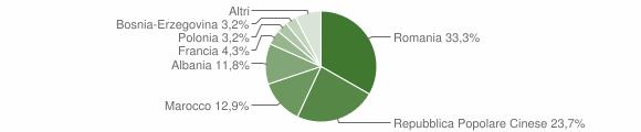 Grafico cittadinanza stranieri - Sanfront 2015