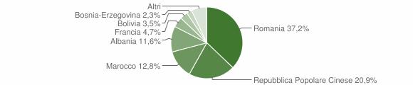 Grafico cittadinanza stranieri - Sanfront 2016