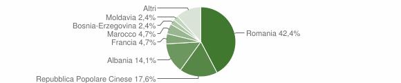 Grafico cittadinanza stranieri - Sanfront 2017