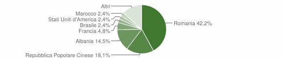 Grafico cittadinanza stranieri - Sanfront 2018