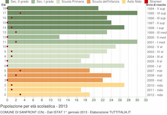 Grafico Popolazione in età scolastica - Sanfront 2013